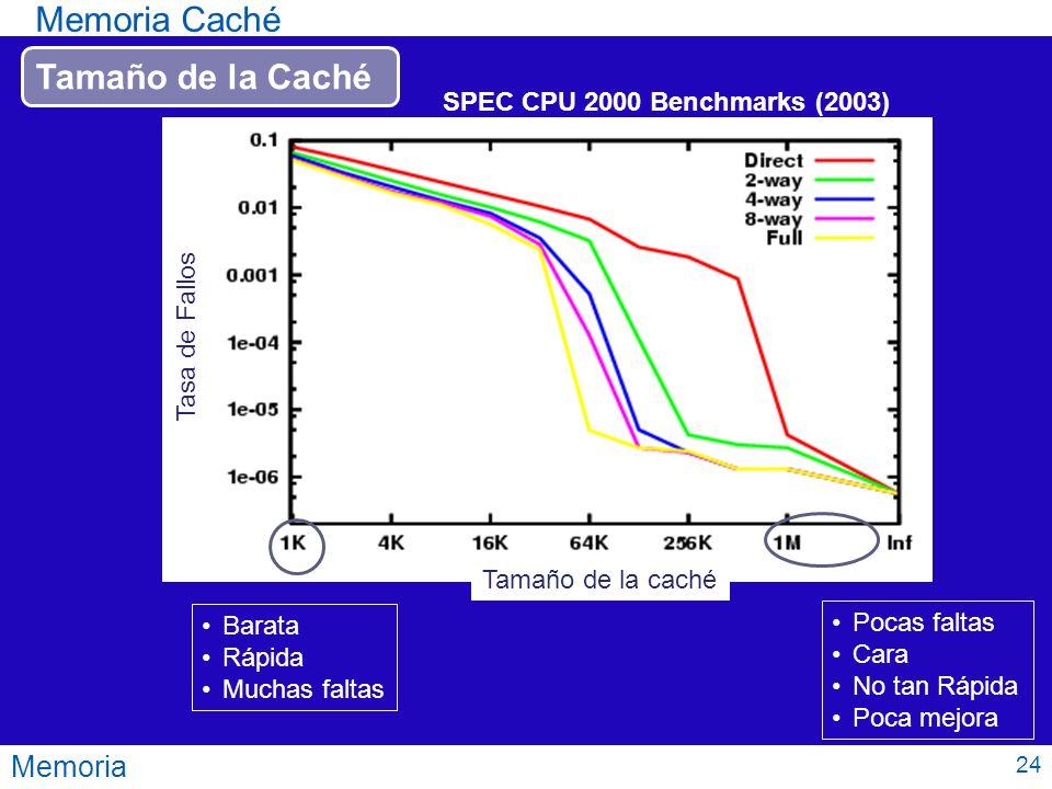 Memoria Memoria Caché Tamaño de la Caché SPEC CPU 2000 Benchmarks (2003) Barata Rápida Muchas faltas Pocas faltas Cara No tan Rápida Poca mejora 24 Ta