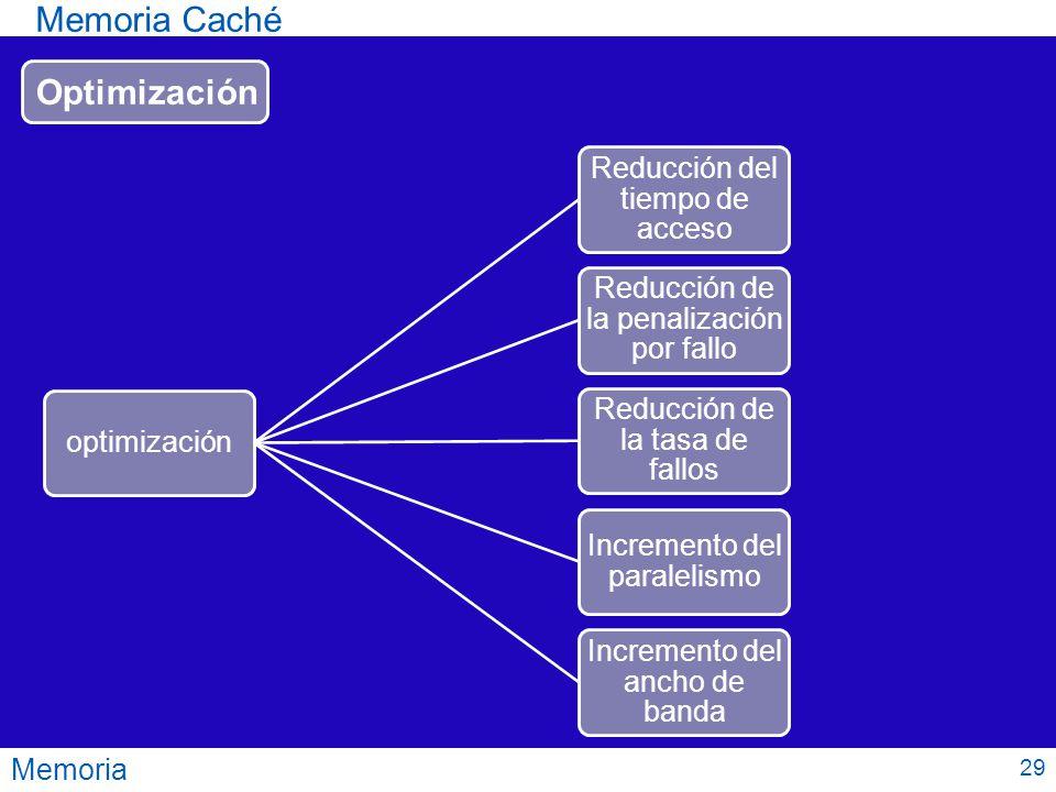 Memoria Memoria Caché Optimización optimización Reducción del tiempo de acceso Reducción de la penalización por fallo Reducción de la tasa de fallos I