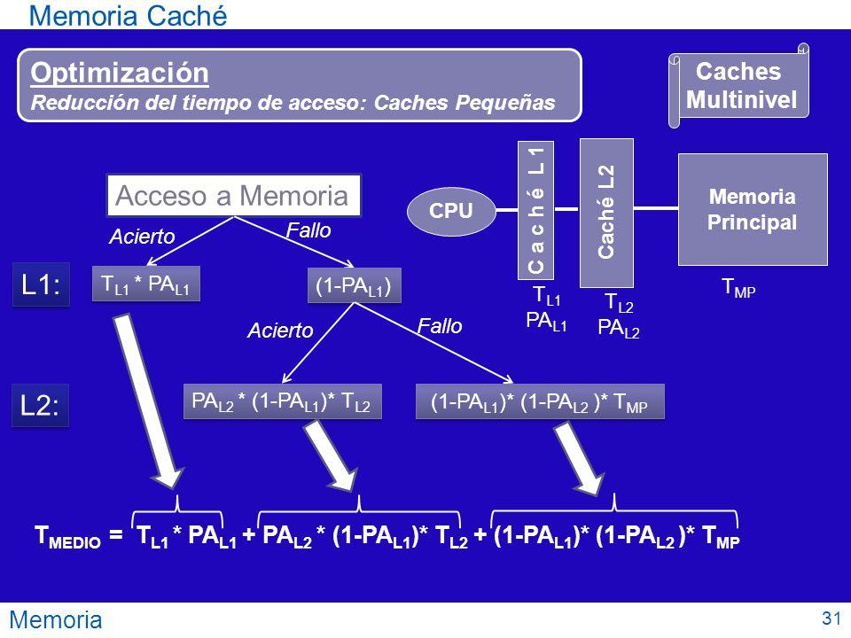 Memoria Memoria Caché Optimización Reducción del tiempo de acceso: Caches Pequeñas C a c h é L 1 Memoria Principal CPU Caché L2 Acceso a Memoria T L1