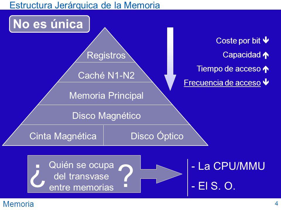Estructura Jerárquica de la Memoria Memoria Registros Caché N1-N2 Memoria Principal Disco Magnético Cinta Magnética Disco Óptico Coste por bit Capacid