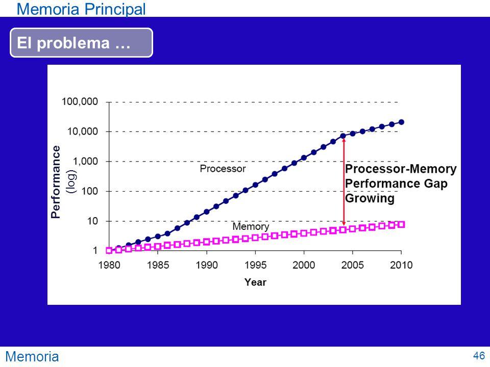 Memoria Memoria Principal Performance (log) El problema … 46