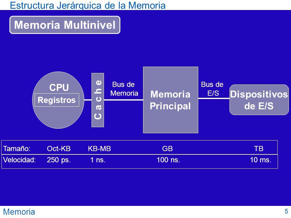 Estructura Jerárquica de la Memoria Memoria Memoria Multinivel C a c h e Memoria Principal Dispositivos de E/S Registros CPU Bus de Memoria Bus de E/S