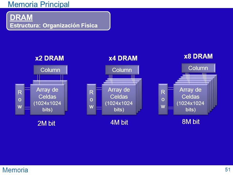 Array de Celdas Array de Celdas Memoria Memoria Principal DRAM Estructura: Organización Física Array de Celdas (1024x1024 bits) Array de Celdas (1024x