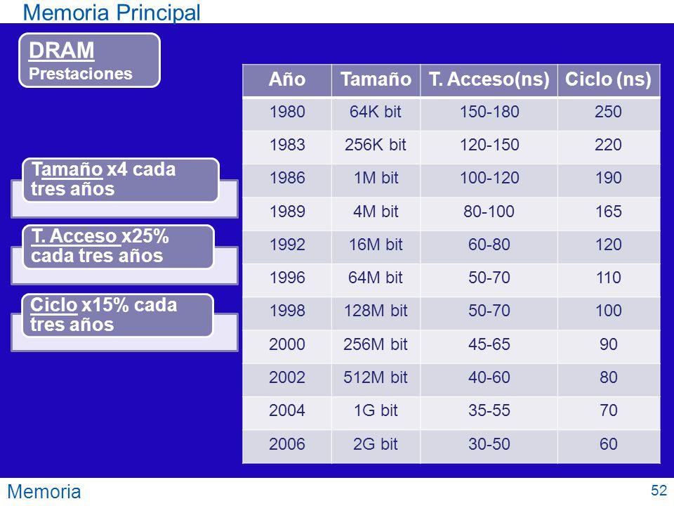 Memoria Memoria Principal AñoTamañoT. Acceso(ns)Ciclo (ns) 198064K bit150-180250 1983256K bit120-150220 19861M bit100-120190 19894M bit80-100165 19921