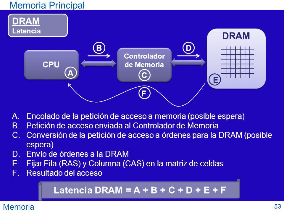 Memoria Memoria Principal DRAM Latencia CPU Controlador de Memoria Controlador de Memoria DRAM A B C D E F A.Encolado de la petición de acceso a memor