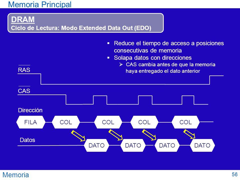 Memoria Memoria Principal DRAM Ciclo de Lectura: Modo Extended Data Out (EDO) FILACOL RASCAS Dirección Datos COL Reduce el tiempo de acceso a posicion
