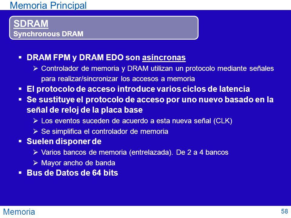 Memoria Memoria Principal SDRAM Synchronous DRAM DRAM FPM y DRAM EDO son asíncronas Controlador de memoria y DRAM utilizan un protocolo mediante señal