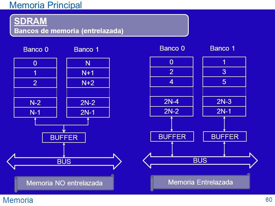 Memoria Memoria Principal SDRAM Bancos de memoria (entrelazada) 0 1 2 N-2 N-1 N N+1 N+2 2N-2 2N-1 BUFFER BUS Banco 0Banco 1 0 2 4 2N-4 2N-2 1 3 5 2N-3