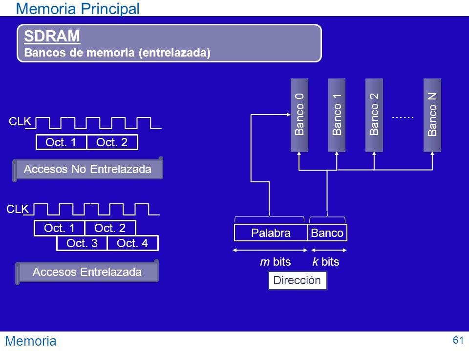 Memoria Memoria Principal SDRAM Bancos de memoria (entrelazada) CLK Oct. 1Oct. 2 CLK Oct. 1Oct. 2 Oct. 3Oct. 4 Accesos No Entrelazada Accesos Entrelaz