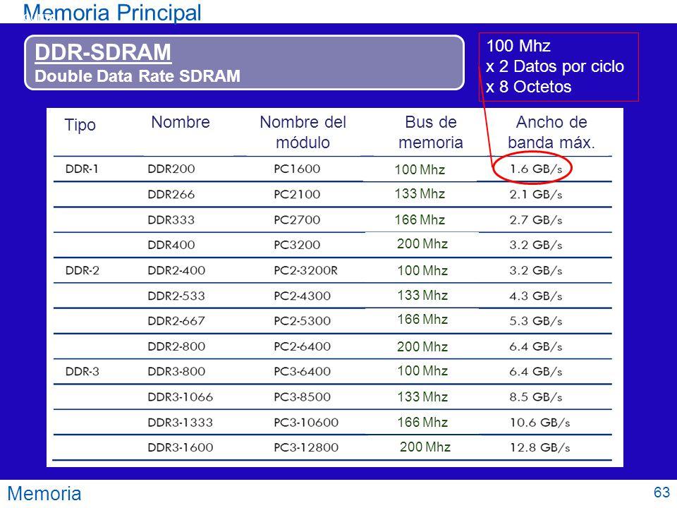 Memoria Memoria Principal DDR-SDRAM Double Data Rate SDRAM Tipo NombreNombre del módulo Bus de memoria Ancho de banda máx. 100 Mhz x 2 Datos por ciclo