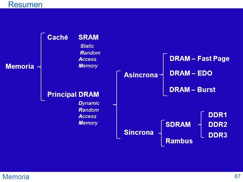 Memoria Resumen Memoria CachéSRAM Static Random Access Memory PrincipalDRAM Dynamic Random Access Memory Asíncrona Síncrona DRAM – Fast Page DRAM – ED