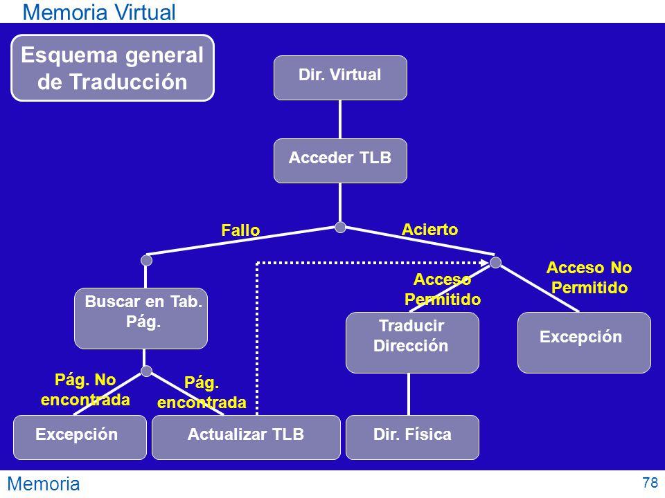 Memoria Memoria Virtual 78 Dir. Virtual Acceder TLB Buscar en Tab. Pág. Fallo Acierto Excepción Pág. No encontrada Actualizar TLB Pág. encontrada Trad