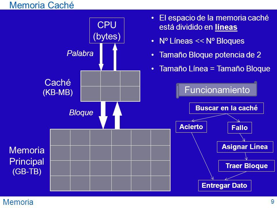 Memoria Memoria Caché CPU (bytes) Caché (KB-MB) Memoria Principal (GB-TB) Bloque Palabra El espacio de la memoria caché está dividido en líneas Nº Lín