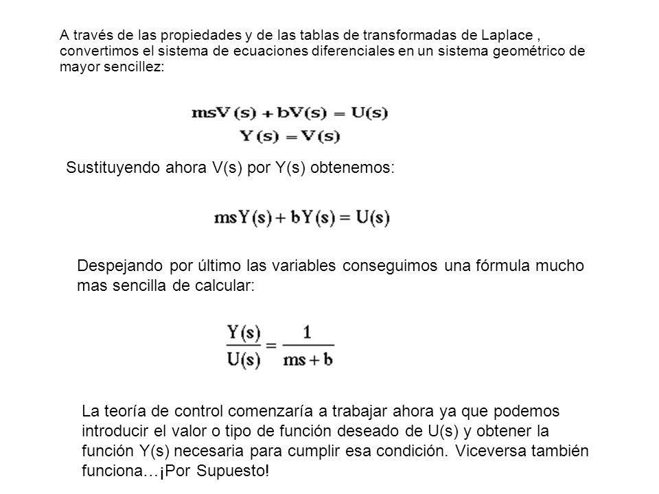 A través de las propiedades y de las tablas de transformadas de Laplace, convertimos el sistema de ecuaciones diferenciales en un sistema geométrico d