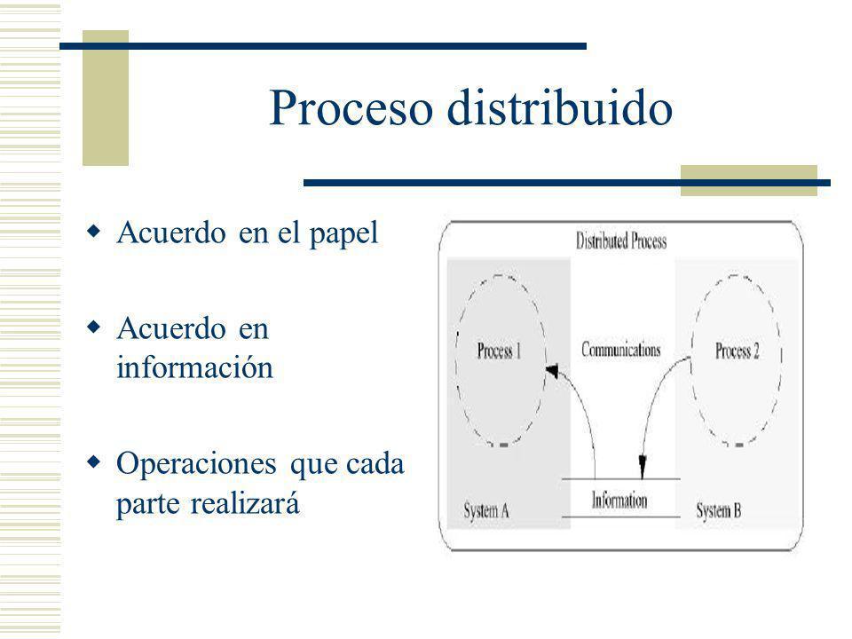 Proceso distribuido Acuerdo en el papel Acuerdo en información Operaciones que cada parte realizará