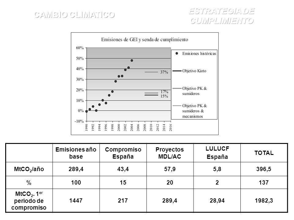 Emisiones año base Compromiso España Proyectos MDL/AC LULUCF España TOTAL MtCO 2 /año289,443,457,95,8396,5 %10015202137 MtCO 2. 1 er periodo de compro