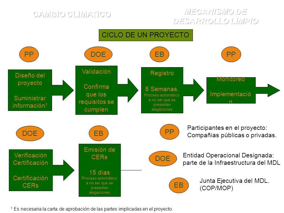 Diseño del proyecto Suministrar información 1 Validación Confirma que los requisitos se cumplen Registro 8 Semanas.