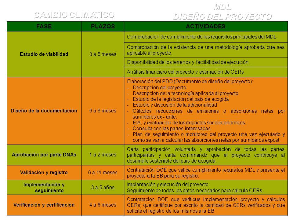 FASEPLAZOSACTIVIDADES Estudio de viabilidad3 a 5 meses Comprobación de cumplimiento de los requisitos principales del MDL. Comprobación de la existenc