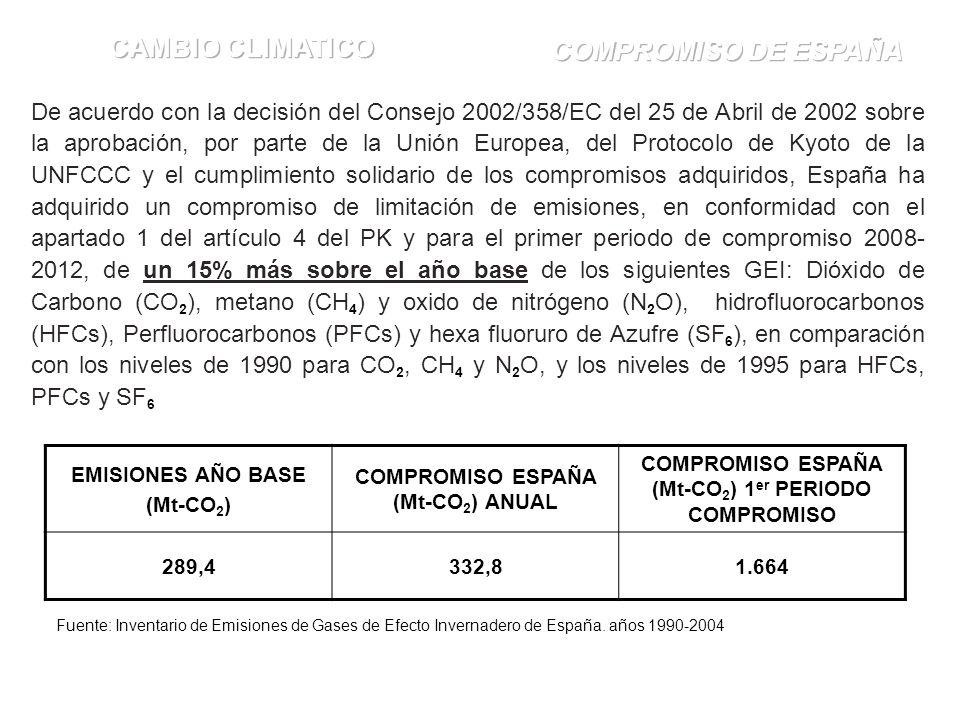 De acuerdo con la decisión del Consejo 2002/358/EC del 25 de Abril de 2002 sobre la aprobación, por parte de la Unión Europea, del Protocolo de Kyoto de la UNFCCC y el cumplimiento solidario de los compromisos adquiridos, España ha adquirido un compromiso de limitación de emisiones, en conformidad con el apartado 1 del artículo 4 del PK y para el primer periodo de compromiso 2008- 2012, de un 15% más sobre el año base de los siguientes GEI: Dióxido de Carbono (CO 2 ), metano (CH 4 ) y oxido de nitrógeno (N 2 O), hidrofluorocarbonos (HFCs), Perfluorocarbonos (PFCs) y hexa fluoruro de Azufre (SF 6 ), en comparación con los niveles de 1990 para CO 2, CH 4 y N 2 O, y los niveles de 1995 para HFCs, PFCs y SF 6 EMISIONES AÑO BASE (Mt-CO 2 ) COMPROMISO ESPAÑA (Mt-CO 2 ) ANUAL COMPROMISO ESPAÑA (Mt-CO 2 ) 1 er PERIODO COMPROMISO 289,4332,81.664 Fuente: Inventario de Emisiones de Gases de Efecto Invernadero de España.