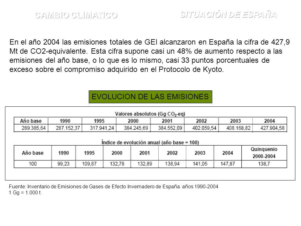 En el año 2004 las emisiones totales de GEI alcanzaron en España la cifra de 427,9 Mt de CO2-equivalente. Esta cifra supone casi un 48% de aumento res