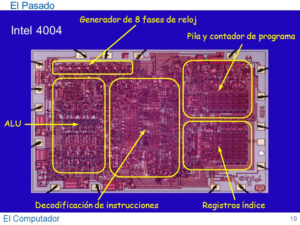 El Computador 19 Intel 4004 Generador de 8 fases de reloj Decodificación de instrucciones ALU Registros índice Pila y contador de programa El Pasado