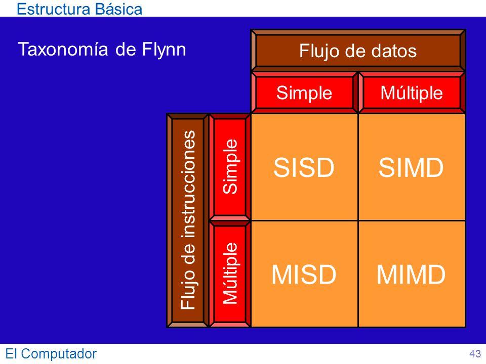El Computador 43 Taxonomía de Flynn SISD Flujo de instrucciones Simple Múltiple SIMD MISDMIMD Flujo de datos MúltipleSimple Estructura Básica