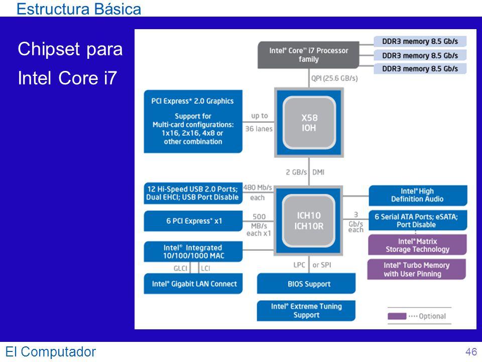 El Computador 46 Chipset para Intel Core i7 Estructura Básica