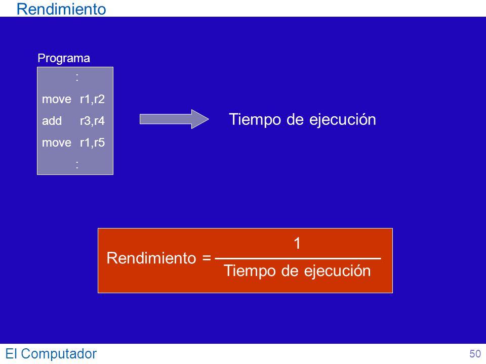 El Computador Rendimiento = 1 Tiempo de ejecución : mover1,r2 addr3,r4 mover1,r5 : Programa Tiempo de ejecución Rendimiento 50
