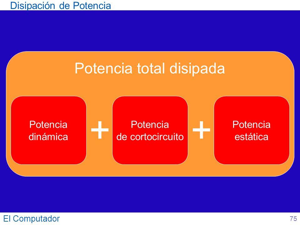 El Computador Disipación de Potencia Potencia total disipada Potencia dinámica + Potencia de cortocircuito Potencia estática + 75
