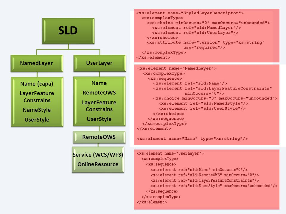 SLD NamedLayer Name (capa) LayerFeature Constrains NameStyle UserStyle UserLayer Name RemoteOWS LayerFeature Constrains UserStyle RemoteOWS Service (W