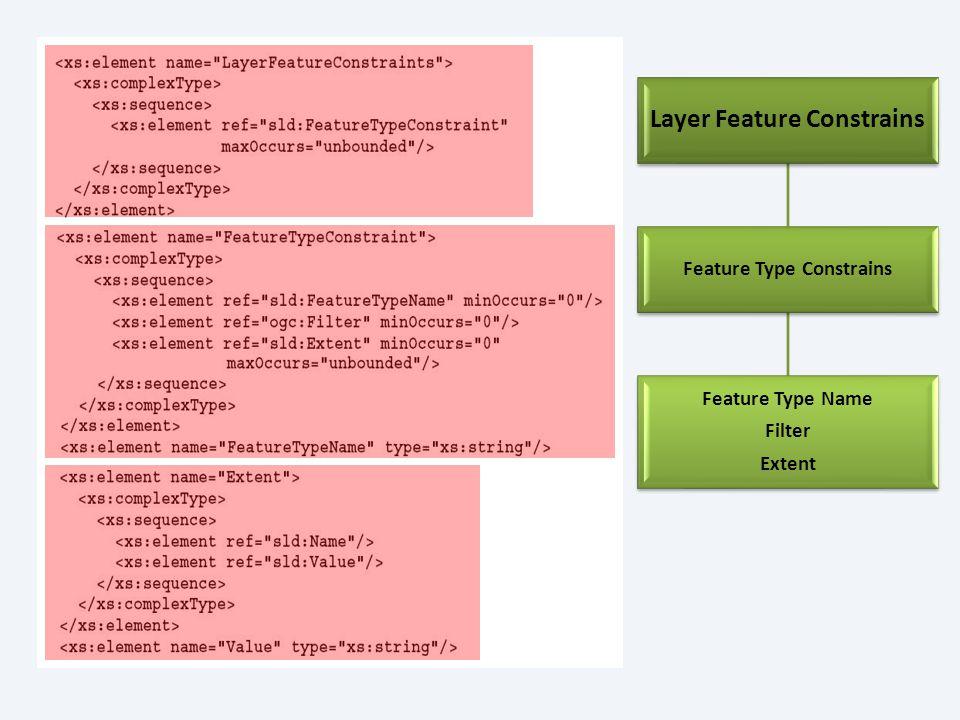 UserStyle Name Title Abstract IsDefault FeatureTypeStyle Usado para llamar al estilo externamente cuando un SLD se inserta dentro de un WMS Descripción corta para el estilo Descripción más extensa