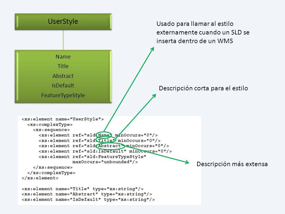 UserStyle Name Title Abstract IsDefault FeatureTypeStyle Usado para llamar al estilo externamente cuando un SLD se inserta dentro de un WMS Descripció