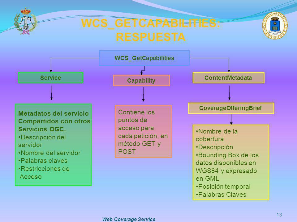 Web Coverage Service 13 WCS_GETCAPABILITIES: RESPUESTA WCS_GetCapabilities Service Capability ContentMetadata Metadatos del servicio Compartidos con o