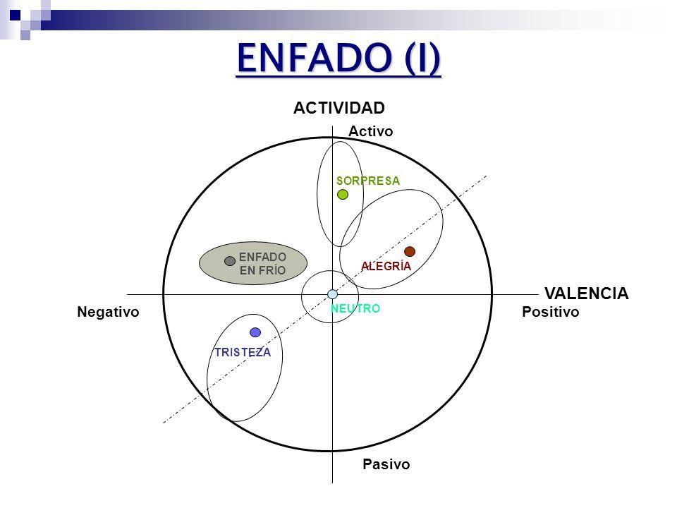 SORPRESA (III) SORPRESA (III) Contraste con alegría PROSODIA PROSODIA Aumento en el valor medio de F0 Aumento en el valor medio de F0 190 Hz 200 Hz 190 Hz 200 Hz Aumento del rango de variación de F0 Aumento del rango de variación de F0 60 Hz 140 Hz 60 Hz 140 Hz Pendiente de F0 ascendente Pendiente de F0 ascendente Progresión hacia una emoción positiva Progresión hacia una emoción positiva Alargamiento de sílabas tónicas, palabra final y último fonema Alargamiento de sílabas tónicas, palabra final y último fonema Patrón final que comunica a los demás la sorpresa Patrón final que comunica a los demás la sorpresa