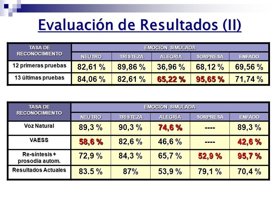Evaluación de Resultados (I) 23 personas 23 personas 5 frases semánticamente neutras x 5 emociones 25 grabaciones 5 frases semánticamente neutras x 5 emociones 25 grabaciones Orden aleatorio Orden aleatorio Sin realimentación Sin realimentación Tasa de reconocimiento global: 74,78 % (>57,6% en VAESS) Tasa de reconocimiento global: 74,78 % (>57,6% en VAESS) Precisión global: 76,7 % (>64,7% en VAESS) Precisión global: 76,7 % (>64,7% en VAESS) EMOCIÓN IDENTIFICADA EMOCIÓN SINTETIZADA GRADO DE PRECISIÓN NEUTROTRISTEZAALEGRÍASORPRESAENFADO NEUTRO 83,5 % 10,4 %7,8 %0 %3,5 %79,3 % TRISTEZA 7,8 % 87 % 0 % 2,6 %89,3 % ALEGRÍA 1,7 %0 % 53,9 % 17,4 %7 %67,4 % SORPRESA 2,6 %0 %20,9 % 79,1 % 14,8 %67,4 % ENFADO 3,5 %1,7 %9,6 %2,6 % 70,4 % 80,2 % OTRA 0,9 % 7,8 %0,9 %1,7 %---