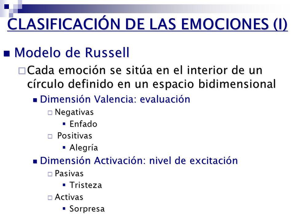 CLASIFICACIÓN DE LAS EMOCIONES (I) Modelo de Russell Modelo de Russell Cada emoción se sitúa en el interior de un círculo definido en un espacio bidimensional Cada emoción se sitúa en el interior de un círculo definido en un espacio bidimensional Dimensión Valencia: evaluación Dimensión Valencia: evaluación Negativas Negativas Enfado Enfado Positivas Positivas Alegría Alegría Dimensión Activación: nivel de excitación Dimensión Activación: nivel de excitación Pasivas Pasivas Tristeza Tristeza Activas Activas Sorpresa Sorpresa