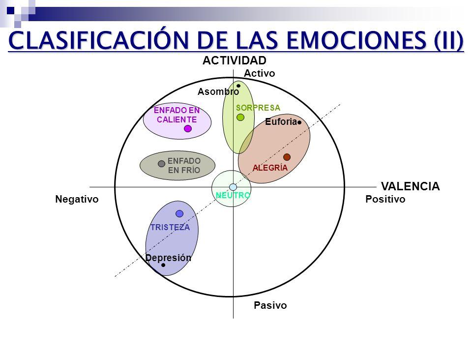 CLASIFICACIÓN DE LAS EMOCIONES (II) VALENCIA ACTIVIDAD PositivoNegativo Pasivo Activo ALEGRÍA Euforia SORPRESA Asombro ENFADO EN CALIENTE ENFADO EN FRÍO NEUTRO TRISTEZA Depresión