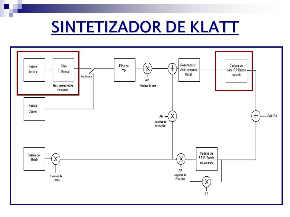 ESTRUCTURA DEL CONVERSOR TEXTO Análisis de texto Análisis de texto Procesado de etiquetas Procesado de etiquetas Conversión de texto a fonemasConversión de texto a fonemas Generación de prosodia Generación de prosodia FONEMAS PROSODIA Sintetizadorde Klatt Klatt VOZ PROCESADO DE TEXTO SÍNTESIS DE VOZ