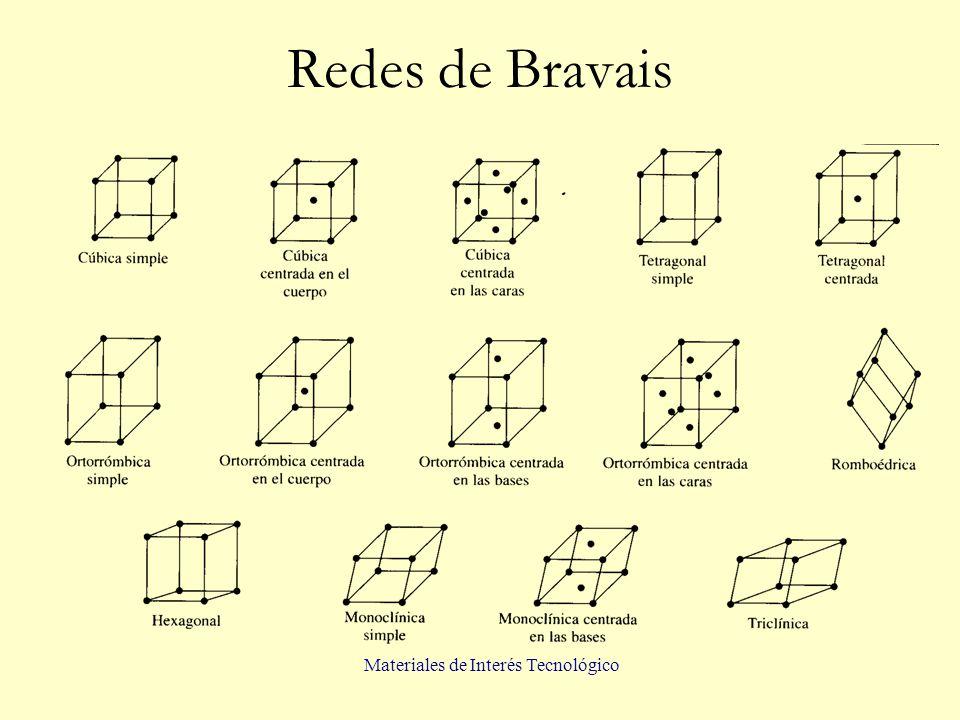 Materiales de Interés Tecnológico Redes de Bravais