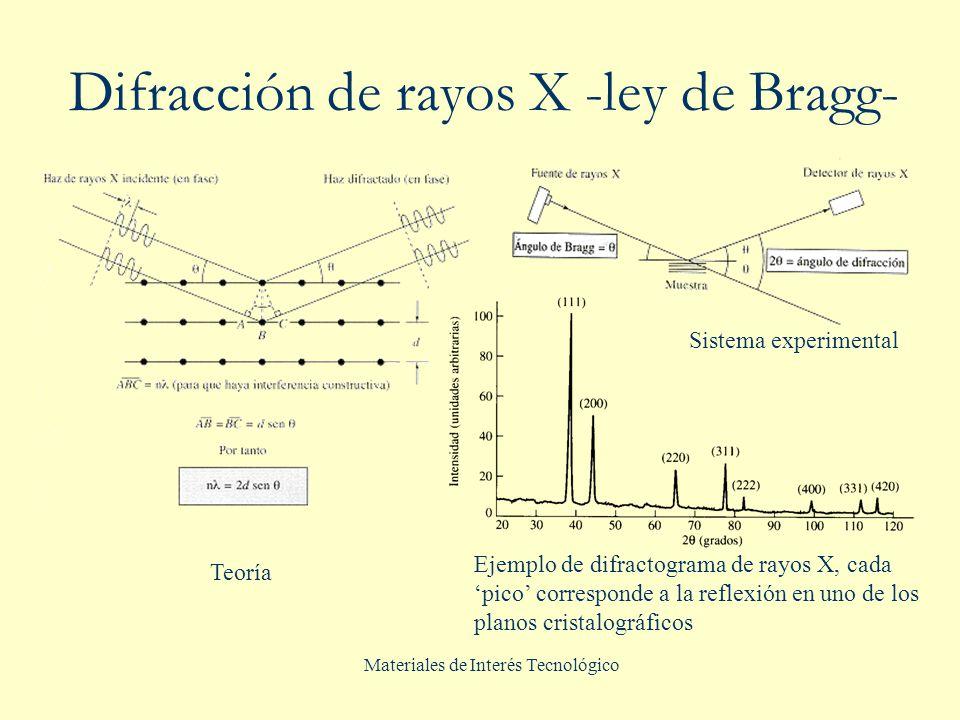 Materiales de Interés Tecnológico Difracción de rayos X -ley de Bragg- Ejemplo de difractograma de rayos X, cada pico corresponde a la reflexión en un