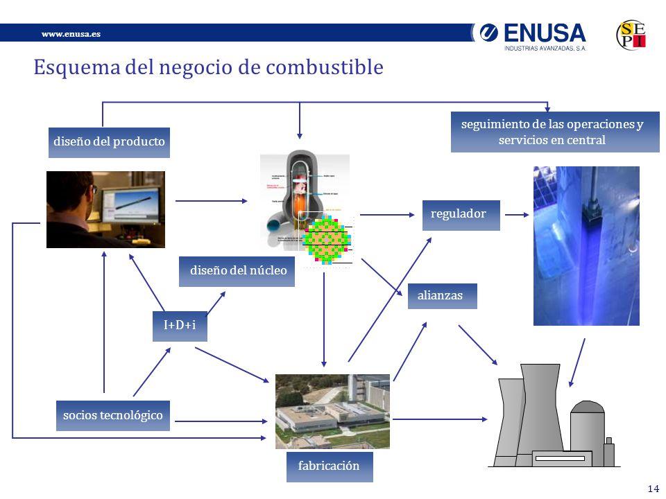 www.enusa.es 14 Esquema del negocio de combustible diseño del producto diseño del núcleo socios tecnológico fabricación alianzas regulador I+D+i seguimiento de las operaciones y servicios en central
