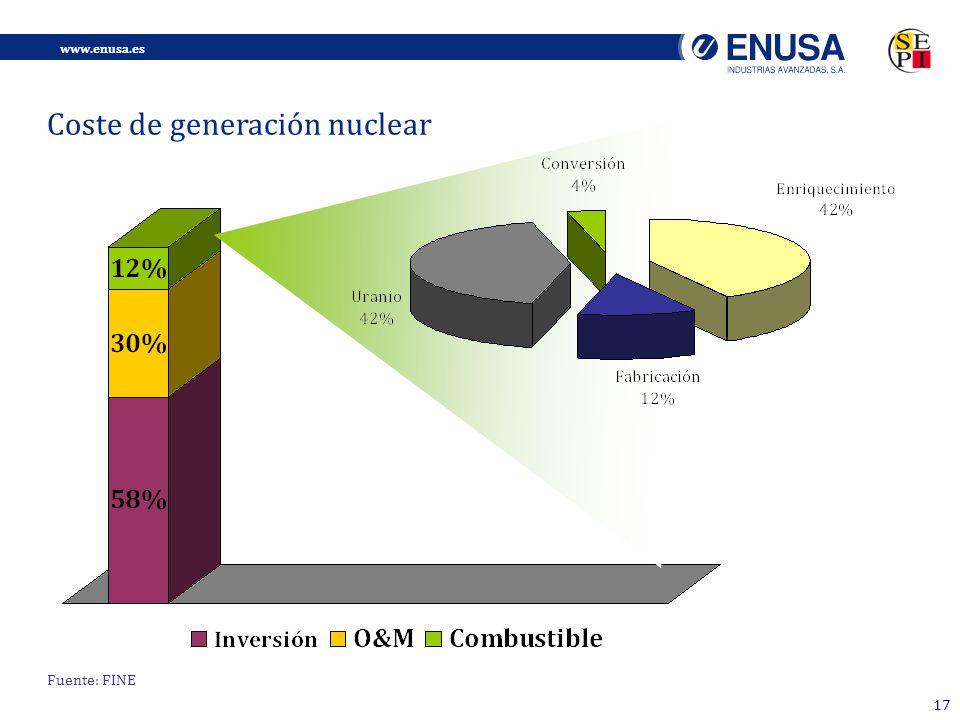 www.enusa.es 17 Fuente: FINE Coste de generación nuclear