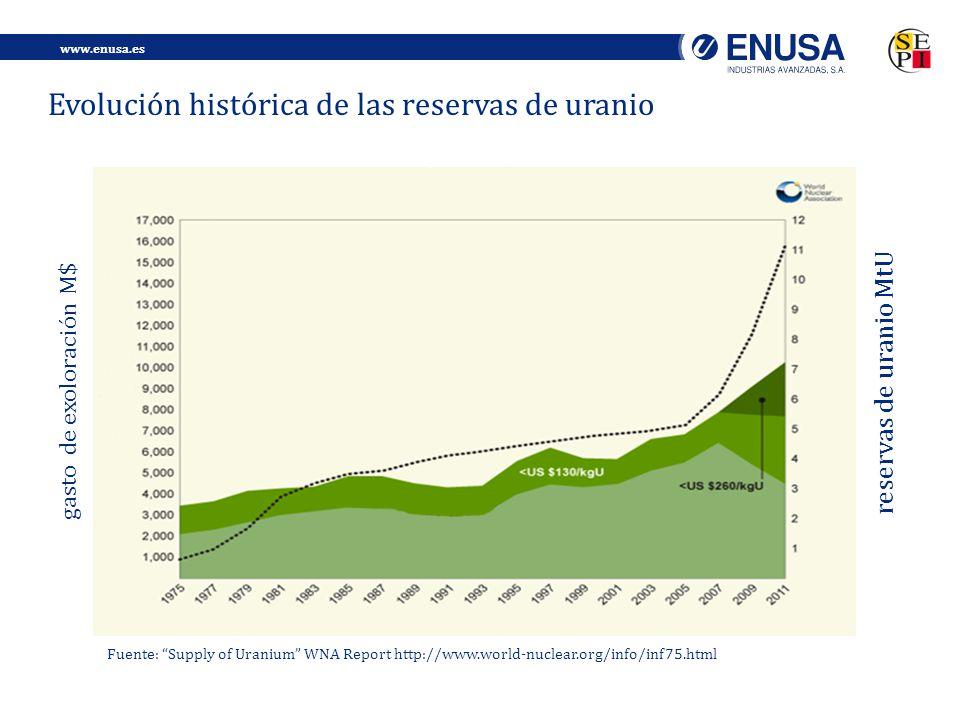 www.enusa.es Evolución histórica de las reservas de uranio Fuente: Supply of Uranium WNA Report http://www.world-nuclear.org/info/inf75.html reservas de uranio MtU gasto de exoloración M$