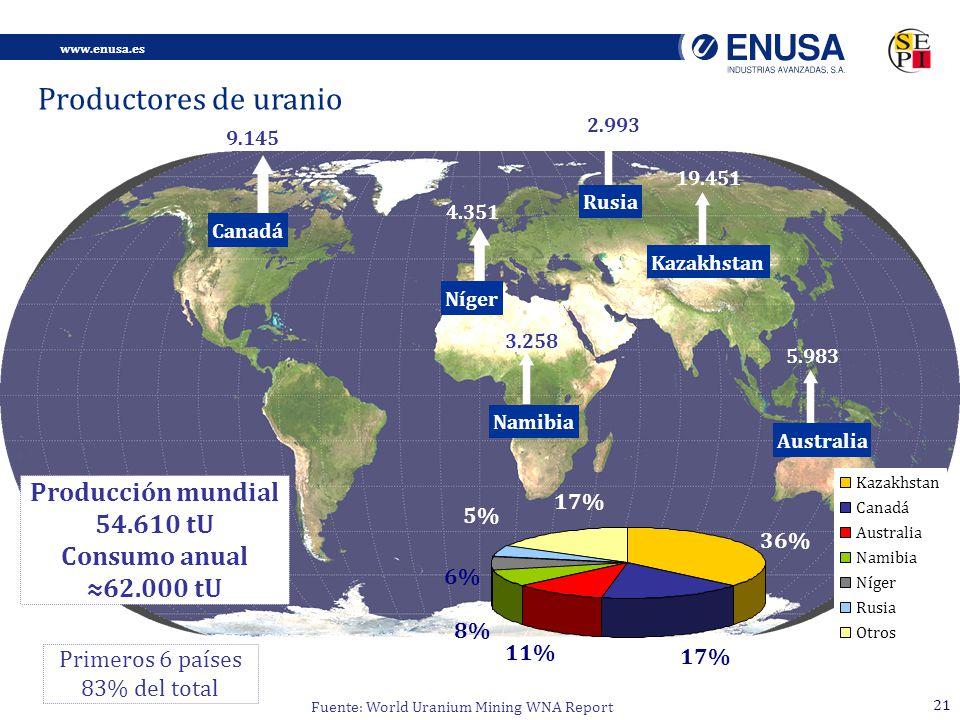 www.enusa.es 21 Canadá 9.145 Níger 4.351 Namibia 3.258 Kazakhstan 19.451 Rusia 2.993 Australia 5.983 Primeros 6 países 83% del total Producción mundial 54.610 tU Consumo anual 62.000 tU Productores de uranio Fuente: World Uranium Mining WNA Report 17% 11% 36% 17% 5% 6% 8% Kazakhstan Canadá Australia Namibia Níger Rusia Otros