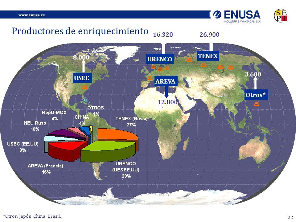 www.enusa.es 22 USEC 8.000 26.900 TENEX 16.320 URENCO 12.800 AREVA Productores de enriquecimiento Otros* 3.600 *Otros: Japón, China, Brasil…