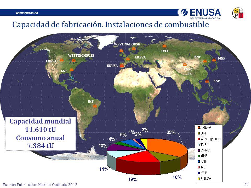 www.enusa.es 23 INB AREVA ENUSA TVEL WESTINGHOUSE KNF AREVA GNF WESTINGHOUSE MNF CNNC Fuente: Fabrication Market Outlook, 2012 KAP Capacidad mundial 11.610 tU Consumo anual 7.384 tU Capacidad de fabricación.
