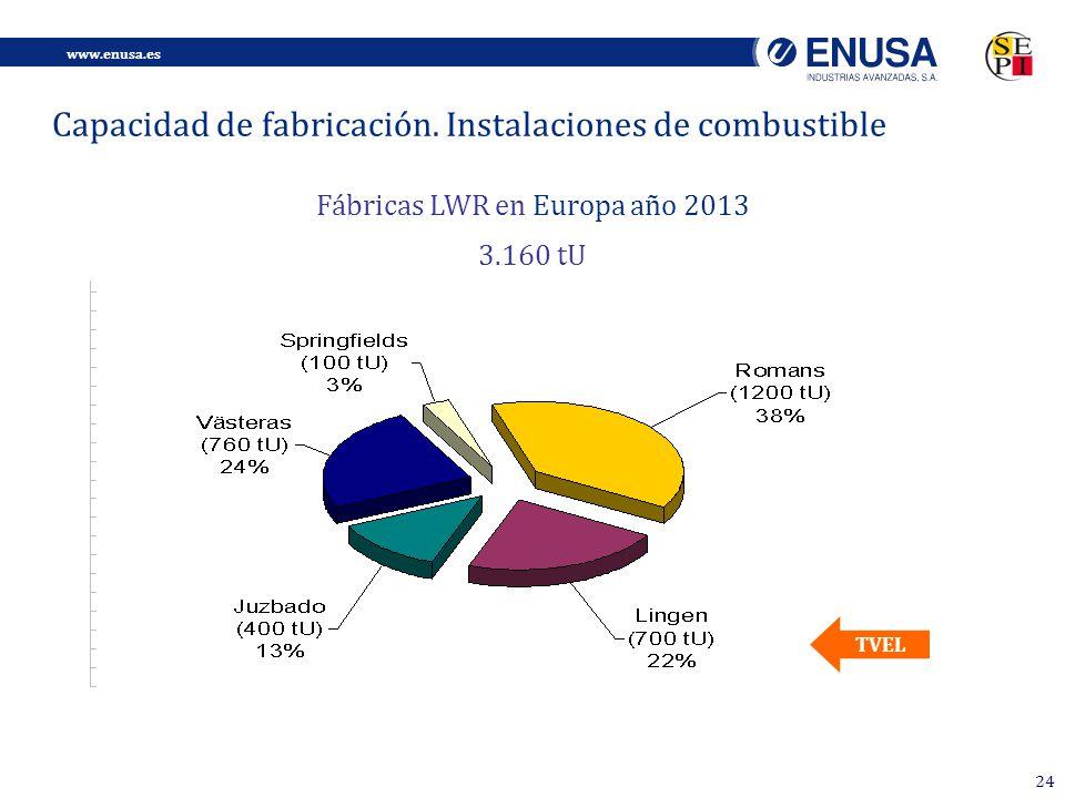 www.enusa.es 24 TVEL Fábricas LWR en Europa año 2013 3.160 tU Capacidad de fabricación.