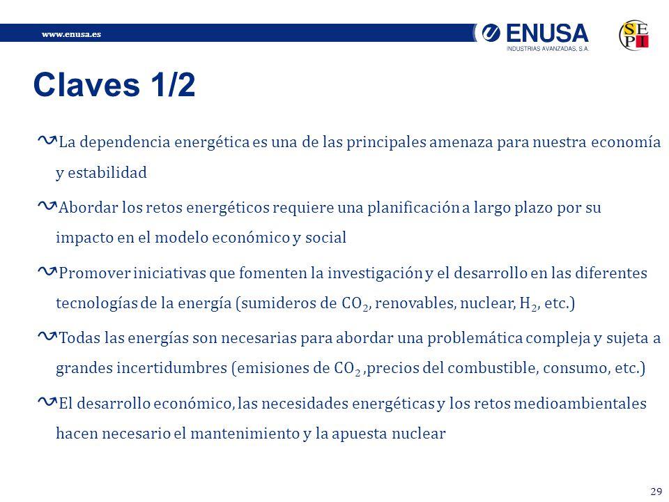 www.enusa.es 29 Claves 1/2 La dependencia energética es una de las principales amenaza para nuestra economía y estabilidad Abordar los retos energéticos requiere una planificación a largo plazo por su impacto en el modelo económico y social Promover iniciativas que fomenten la investigación y el desarrollo en las diferentes tecnologías de la energía (sumideros de CO 2, renovables, nuclear, H 2, etc.) Todas las energías son necesarias para abordar una problemática compleja y sujeta a grandes incertidumbres (emisiones de CO 2,precios del combustible, consumo, etc.) El desarrollo económico, las necesidades energéticas y los retos medioambientales hacen necesario el mantenimiento y la apuesta nuclear
