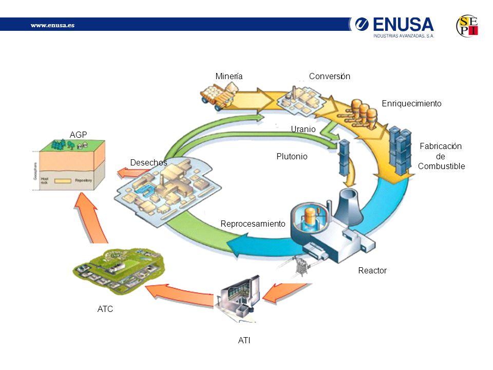 www.enusa.es 4 Reactor Fabricación de Combustible Enriquecimiento ConversiónMinería Desechos AGP ATC ATI Reprocesamiento Plutonio Uranio