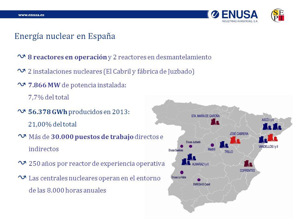 www.enusa.es 5 Energía nuclear en España 8 reactores en operación y 2 reactores en desmantelamiento 2 instalaciones nucleares (El Cabril y fábrica de Juzbado) 7.866 MW de potencia instalada: 7,7% del total 56.378 GWh producidos en 2013: 21,00% del total Más de 30.000 puestos de trabajo directos e indirectos 250 años por reactor de experiencia operativa Las centrales nucleares operan en el entorno de las 8.000 horas anuales